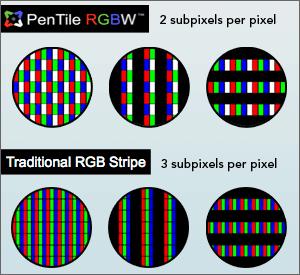 traditional rgb pixels versus pentile matrix approach